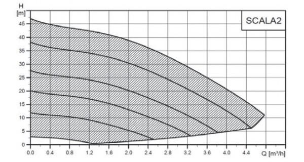 Surpresseur SCALA2 Grundfos