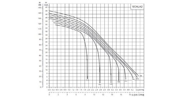 Water booster SCALA2 Grundfos