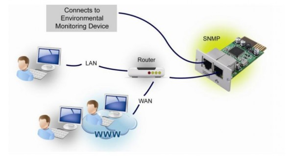 SNMP manager