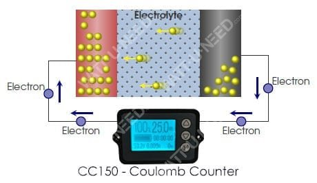 Coulomb Counter