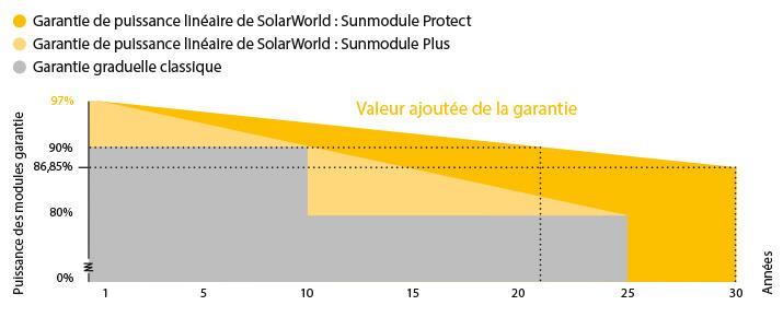 garanties de puissance solarworld
