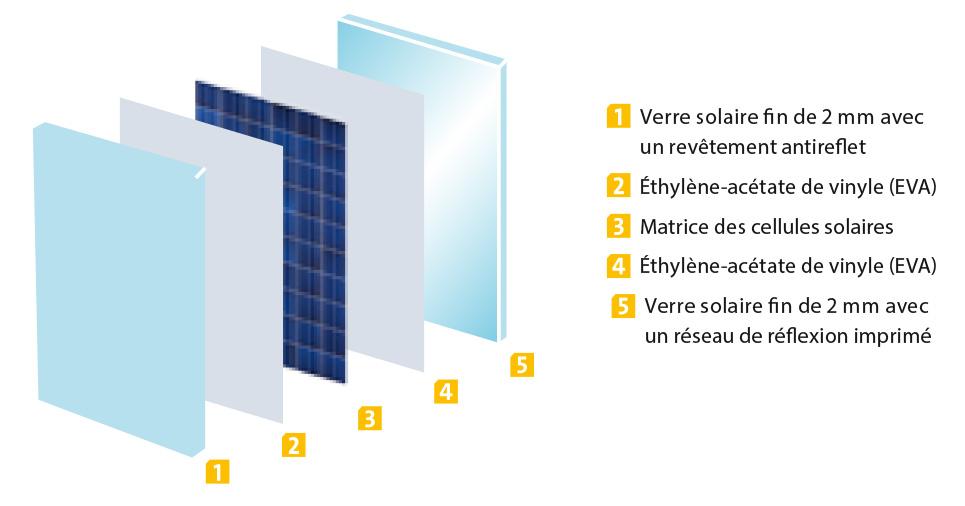 qualité panneaux solaires solarworld