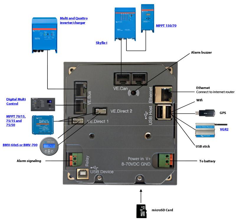 schema Victron color control GX