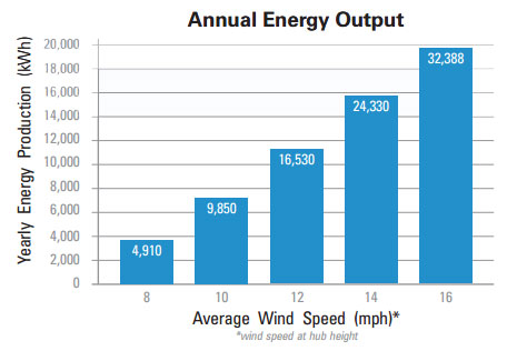 diagram annual energy output - windturbine