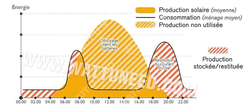 Consommez votre production solaire quand vous en avez besoin