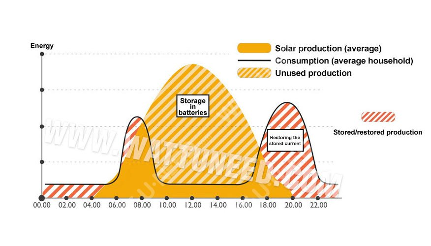 Consume your solar production when you need it