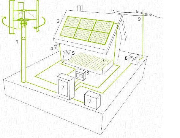 Système On / Off-grid / Système hybride On / Off-grid