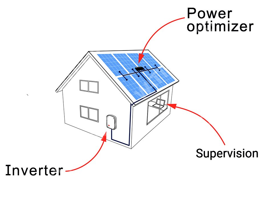 A Green Electricity - Affordable For Small Resident roofs