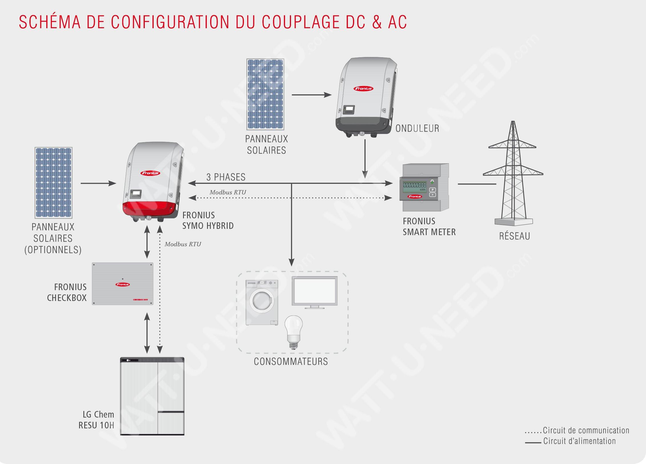 Schéma de configuration du couplage DC & AC