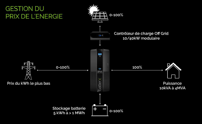 Fonctionnement : gestion du prix de l'énergie