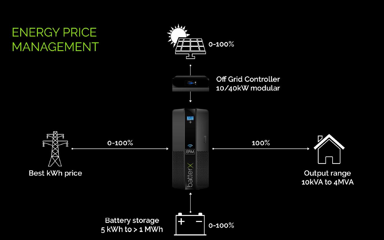 Operating : energy price management