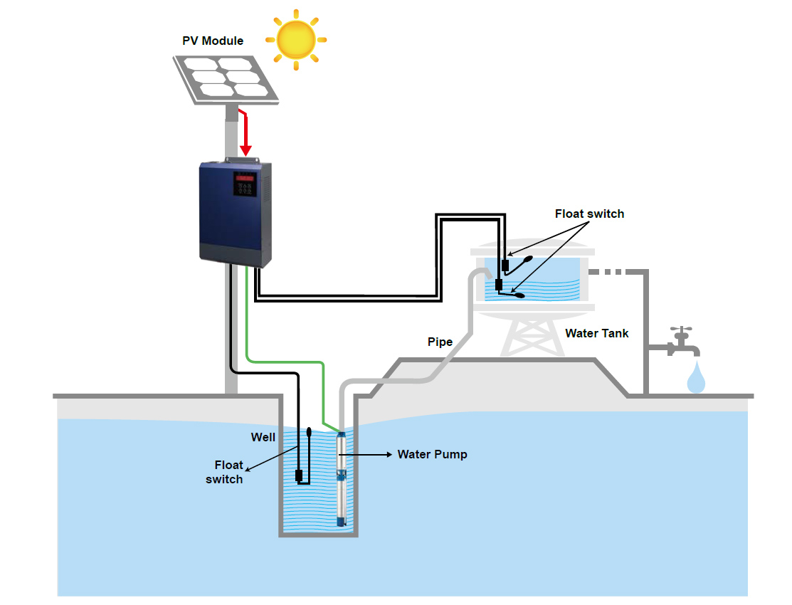Inverter for solar pump