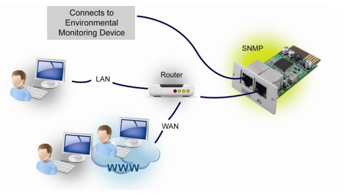 SNMP manager overview