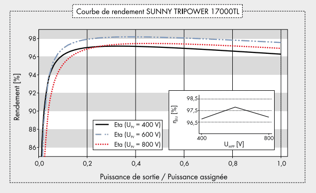 Courbe de rendement sunny tripower 17000TL