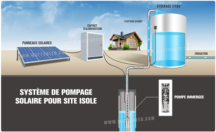système de pompe solaire 7,5 kw - Combien De Panneau Photovoltaique Pour Une Maison