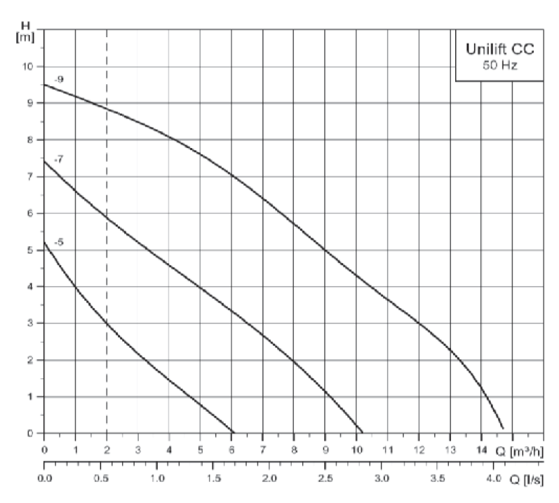 Grundfos Unilift CC