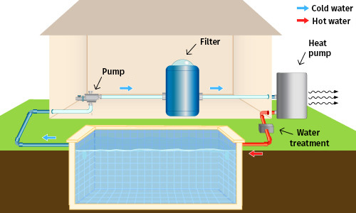 Operation of a heat pump for swimming pool