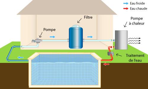 pompe chaleur pour piscine mistral swi 6 5 9 11 5 ou 14kw. Black Bedroom Furniture Sets. Home Design Ideas