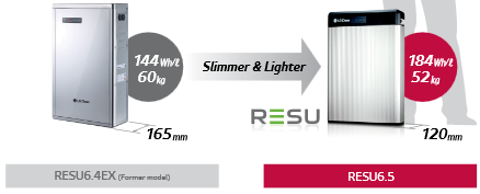 Battery LG RESU