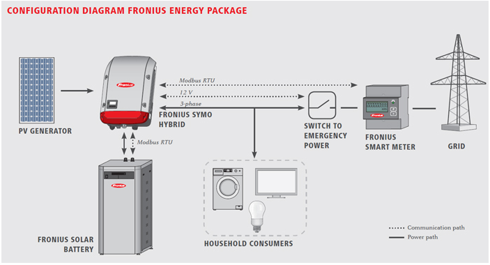Configuration Diagram Fronius Energy Package