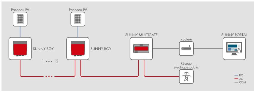Exemple de raccordment micro onduleur Sunny boy de SMA