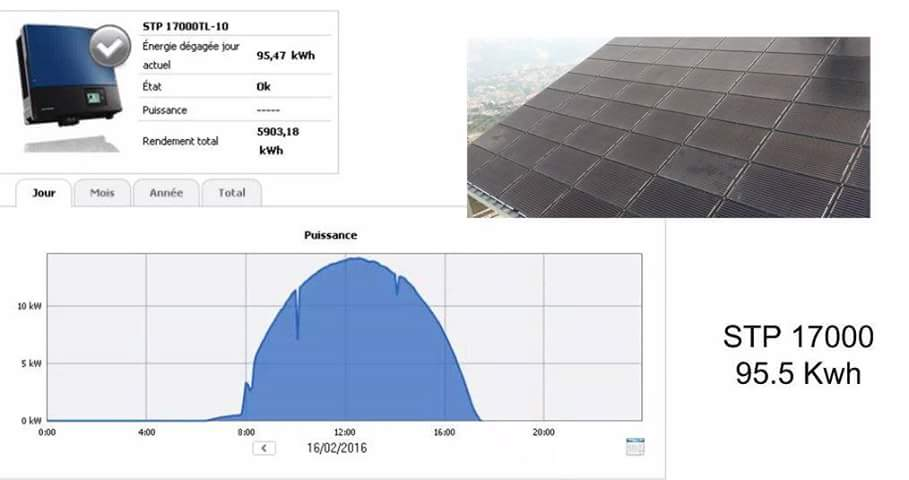 production solaire sma onduleur