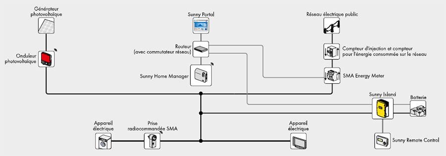 Exemple d'application avec système de stockage