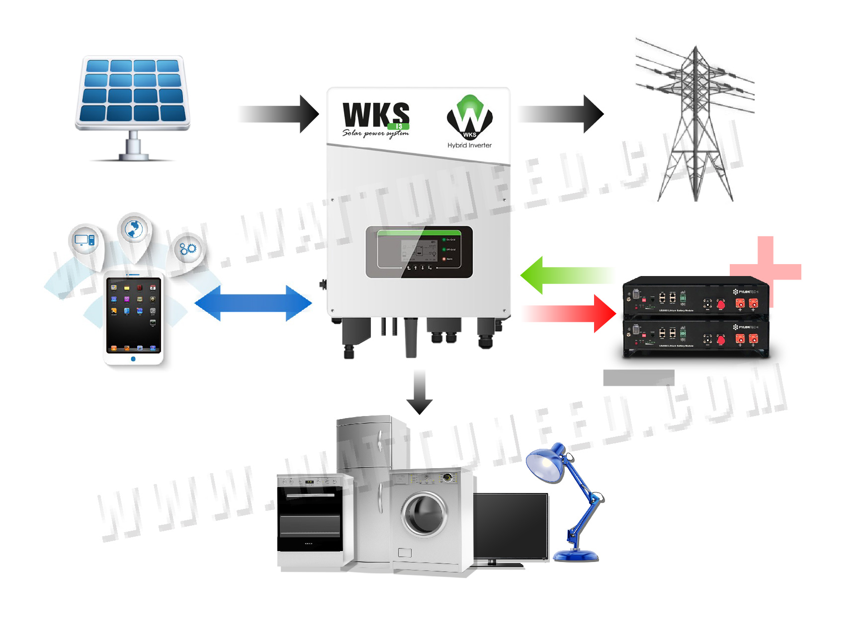 Store your solar production