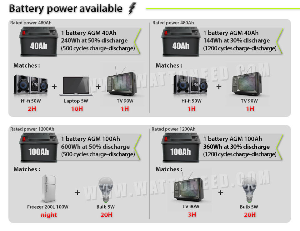 sizing of a 40Ah and 100Ah solar battery