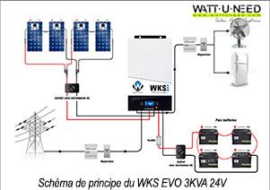 Schéma de principe du fonctionnement du kit 4 panneaux, 4 batteries 12V avec l'onduleur WKS EVO KVA 24V