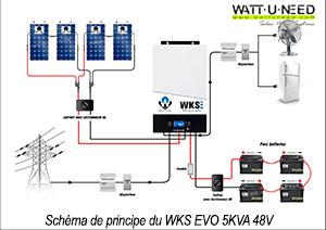 Schéma de principe du fonctionnement du kit 4 panneaux, 4 batteries 12V avec l'onduleur WKS EVO 5KVA 48V