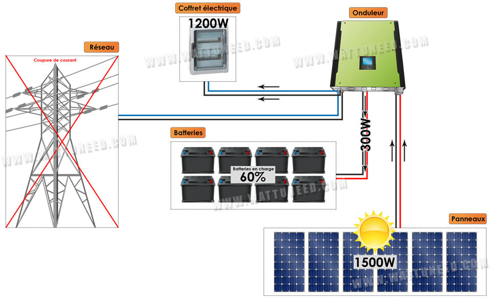 schema kit 3000W hybride