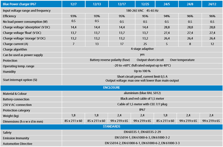 Specifications Blue Power IP67