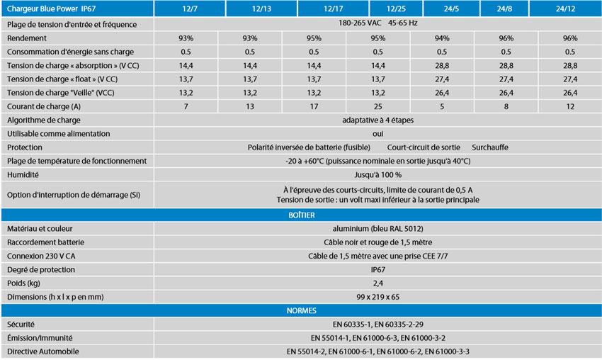 Données techniques Bluepower IP67