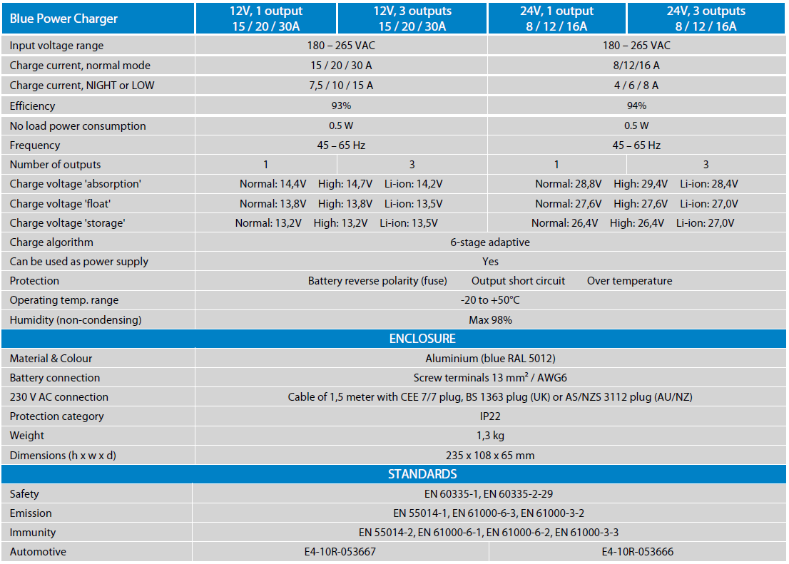 Specifications Blue Power IP22