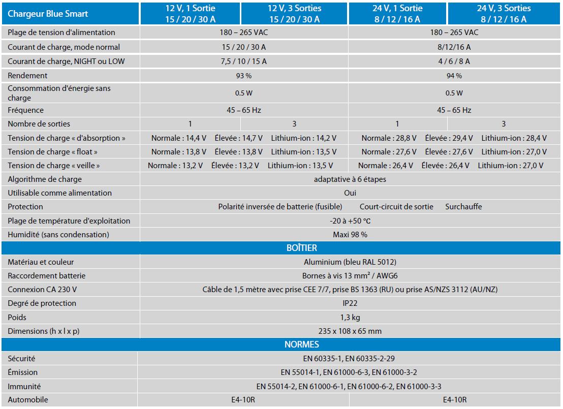 Données techniques Blue Smart IP22