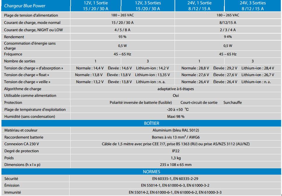 Données techniques Bluepower IP22