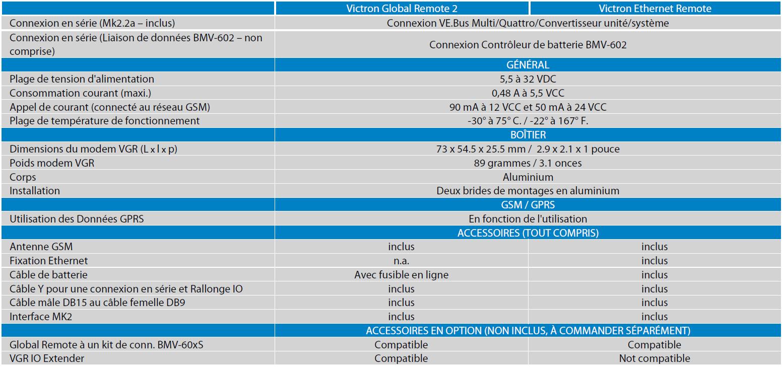 Spécifications techniques Ethernet Remote Victron