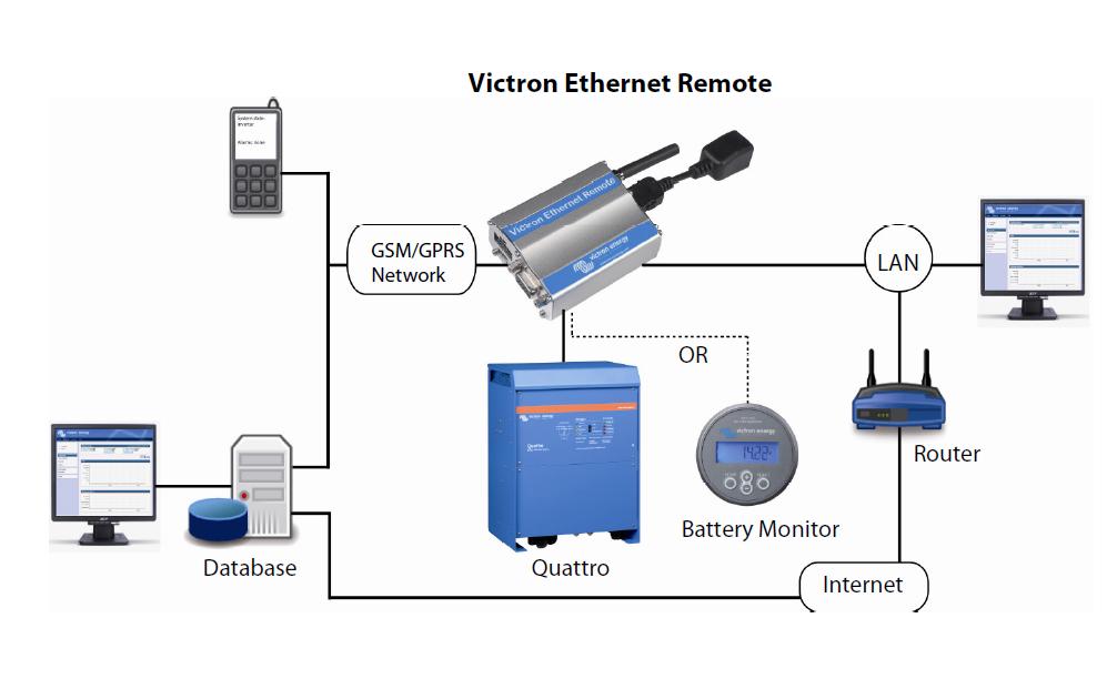 Schéma Ethernet remote de Victron