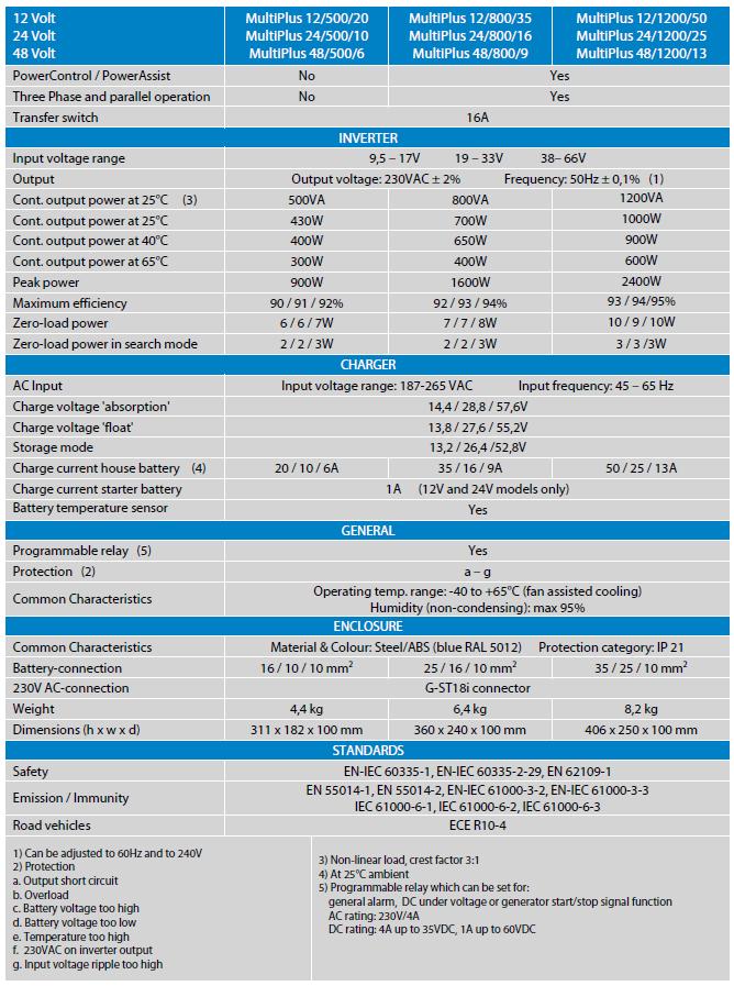 Specifications MultiPlus 500VA, 800VA, 1200VA