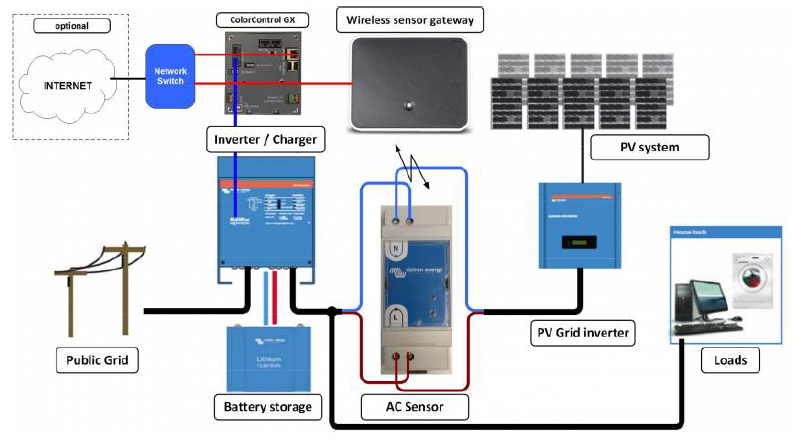 Operation of the Wireless AC Sensor of Victron