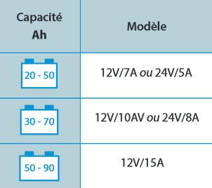 Tableau choix du chargeur BluePower