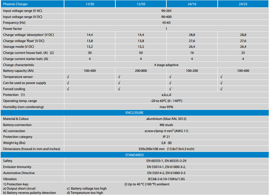 Specifications Phoenix Charger