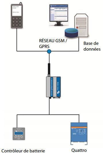 Global Remote : schéma d'un système