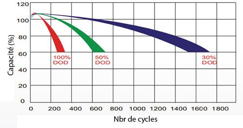 Cycle de vie par rapport à la profondeur de décharge - schema