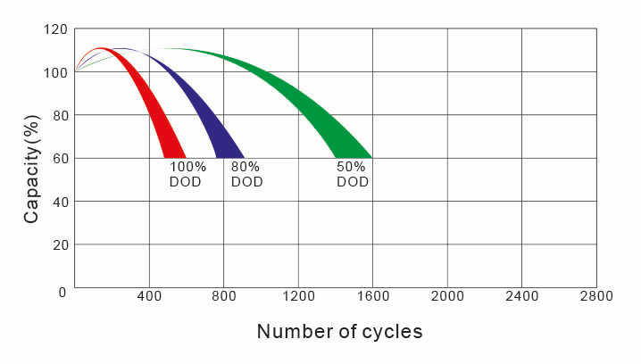 cycles de vie batterie gel 65Ah