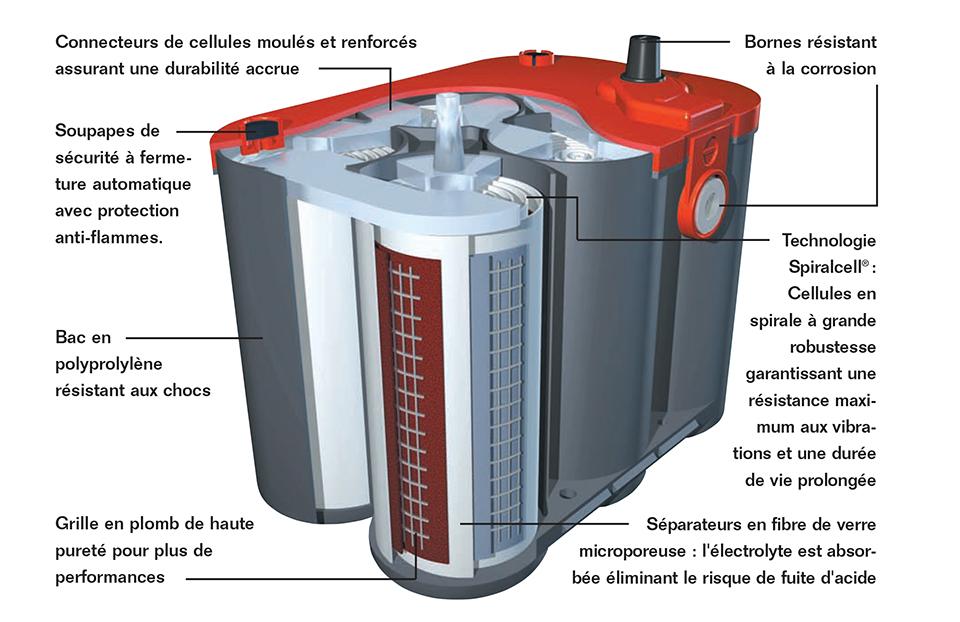 Batterie OPTIMA RED TOP RT S 3.7 12V - 44Ah