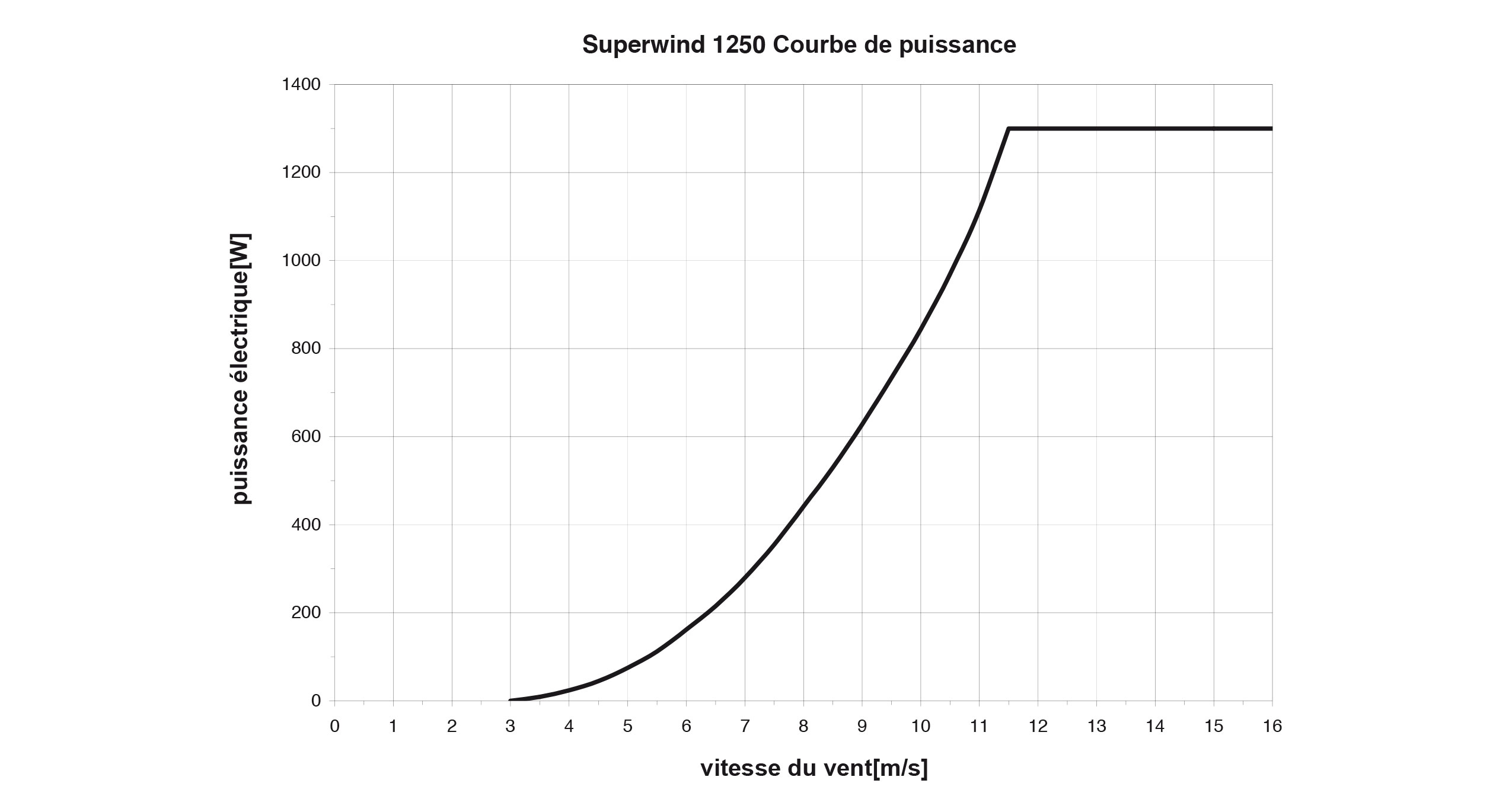 Superwind 1250: Courbe de puissance