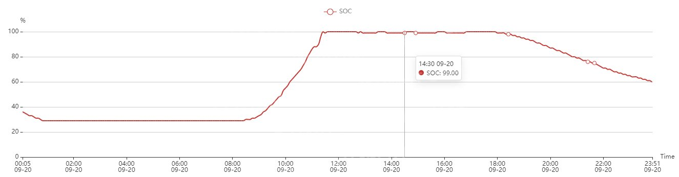 Battery charge level graph
