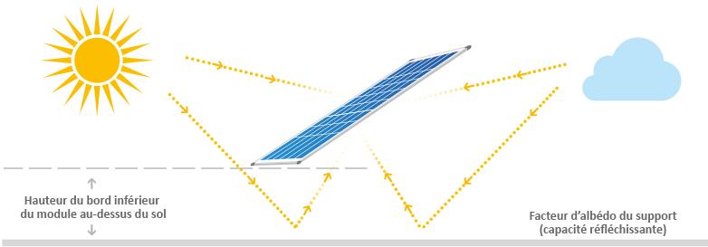 Fonctionnement panneau solaire Bisun Solarworld